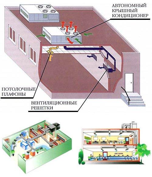Монтаж крышных кондиционеров