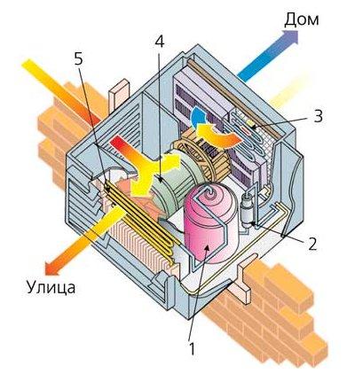 Coolnquiet схема работы кондиционера (движение воздуха). можете посмотреть вариант мобильного кондиционера...
